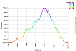 Elevation Profile.png: 750x500, 25k (August 15, 2013, at 08:04 AM)