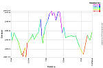 Elevation Profile.png: 750x500, 22k (August 17, 2013, at 09:42 AM)
