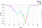Elevation Profile.png: 750x500, 22k (August 17, 2013, at 09:49 AM)