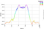 Elevation Profile.png: 750x500, 23k (August 15, 2013, at 08:59 AM)