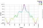 Elevation Profile.png: 750x500, 24k (September 15, 2013, at 08:33 AM)