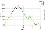 Elevation Profile.png: 750x500, 26k (April 08, 2014, at 12:59 AM)