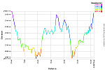 Elevation Profile.png: 750x500, 35k (April 29, 2015, at 10:22 PM)