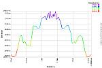 Elevation Profile.png: 750x500, 33k (May 01, 2015, at 01:48 AM)