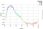 Elevation Profile.png: 750x500, 31k (November 08, 2014, at 02:19 AM)