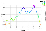 Elevation Profile.png: 750x500, 34k (October 06, 2014, at 04:59 AM)