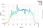 Elevation Profile.png: 750x500, 32k (April 25, 2015, at 01:23 AM)