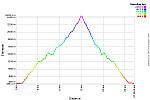 Elevation Profile.png: 750x500, 35k (April 24, 2015, at 11:19 PM)