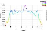 Elevation Profile.png: 750x500, 38k (October 13, 2015, at 11:33 PM)